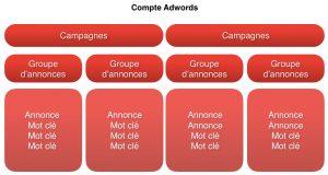 structurer-compte-google-adwords